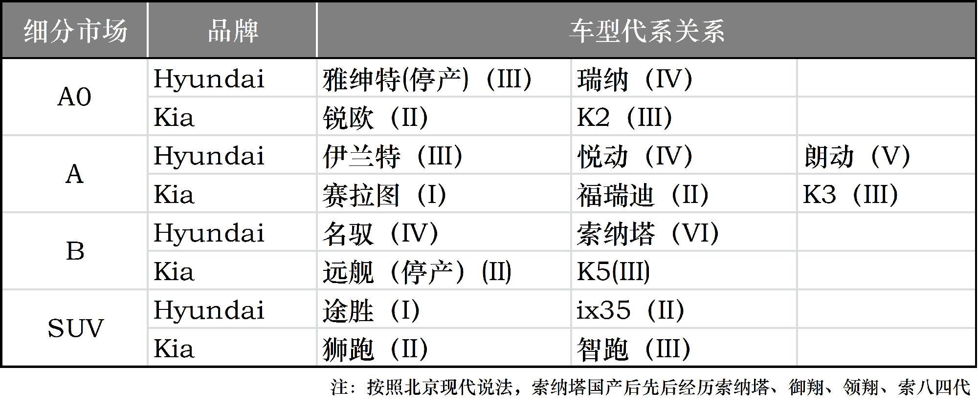 """现代起亚""""双品牌""""中国玩法:吮指原味or黄金脆皮?"""