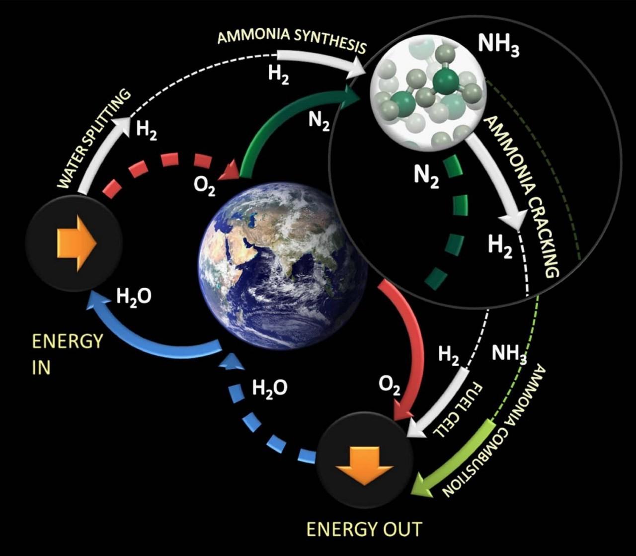 """""""骚气""""十足的NH3,未来氢燃料电池汽车的替代能源?"""