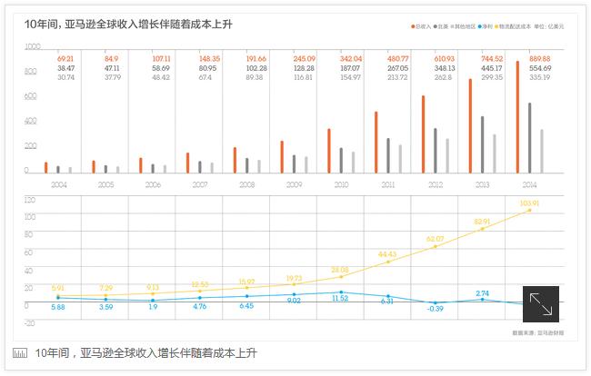 【世界观】亚马逊变得现实了,在中国