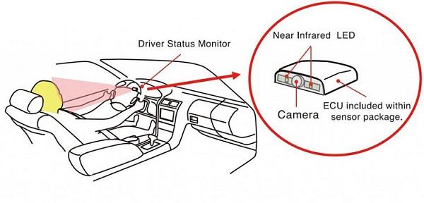 汽车面部表情监控系统 能防止驾驶者瞌睡