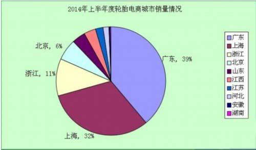 2014上半年轮胎电商销售分析