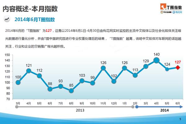 6月T圈指数:29个车联网品牌差距缩小,东风标致增速迅猛