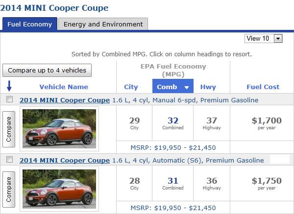 MINI Cooper被指燃效虚高 宝马降标签值