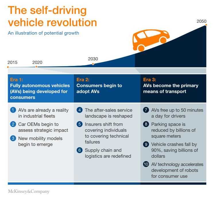 麦肯锡报告 | 无人驾驶重新定义汽车产业的10种方式
