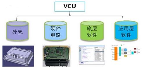 电源,存储器,can )和vcu专用电路(传感器采集等)设计;其中标准化核心