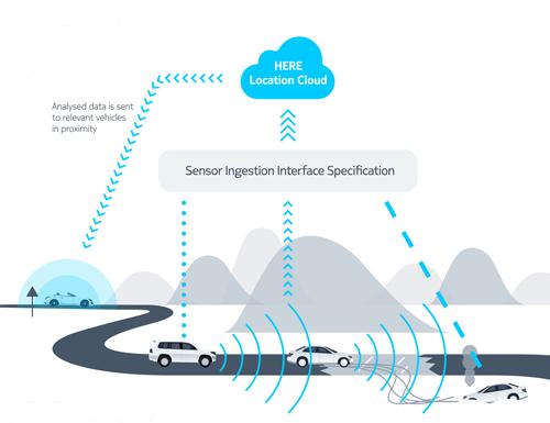 HERE地图发布开源标准,规范车辆传感器获取数据的云端分享