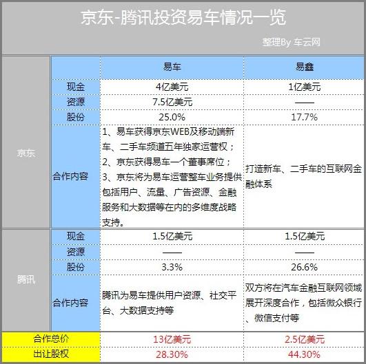 """易车+京东+腾讯:中国汽车互联网最""""贵""""牵手全盘解析"""