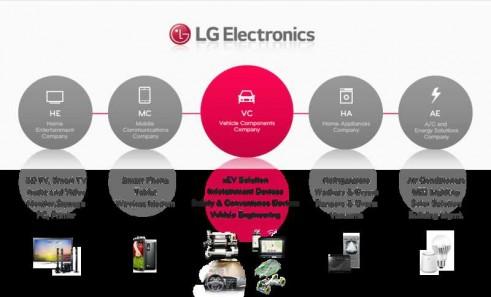 QNX软件平台与LG合作,构建新一代汽车系统