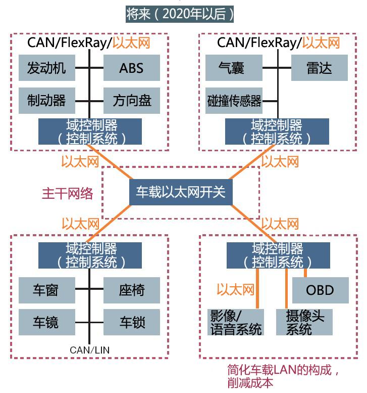 车载网络结构的简化