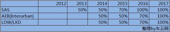 数据党告诉你Euro-NCAP这两年都会发生神马变化