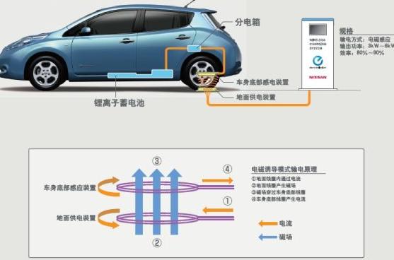 北京市将推广电动车无线充电技术