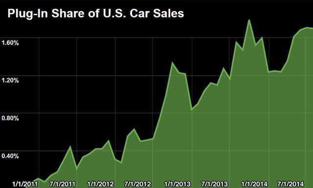 五张图告诉你电动汽车市场的现状和前景